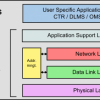 Embit Wireless M-Bus Stack Architecture